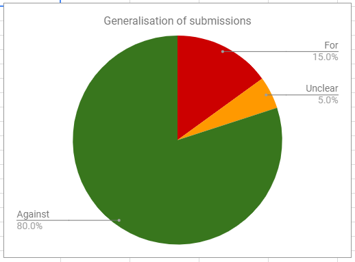 Submissions-Pie-1